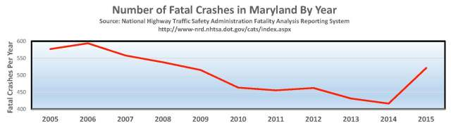 Fatal Crashes Chart 2005-15