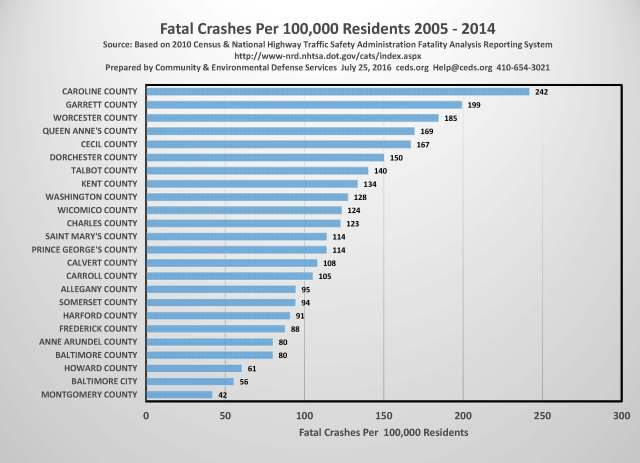 Fatal Crashes Graph